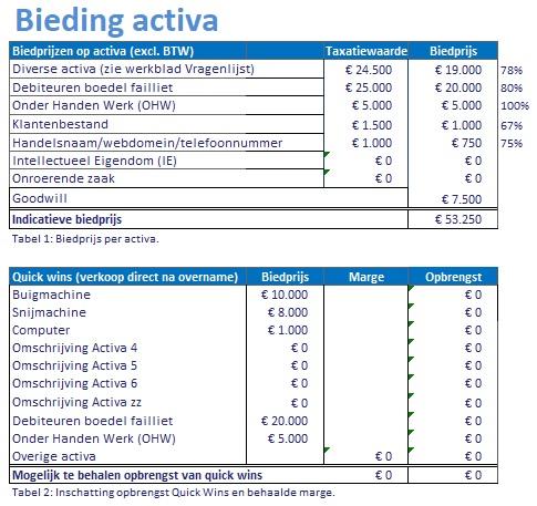 Bieding Activa