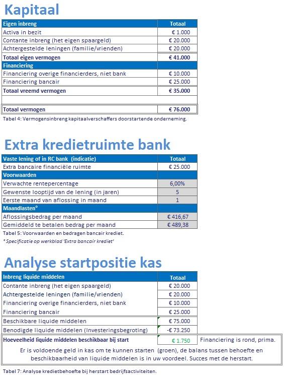 kapitaal en analyse startpositie kas